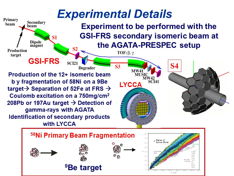 58 Ni Primary Beam Fragmentation Light target Production of the 12+ isomeric beam b y fragmentation of 58Ni on a 9Be target  Separation of 52Fe at FRS  Coulomb excitation on a 750mg/cm 2 208Pb or 197Au target  Detection of gamma-rays with AGATA Identification of secondary products with LYCCA GSI-FRS Experimental Details Experiment to be performed with the GSI-FRS secondary isomeric beam at the AGATA-PRESPEC setup 9 Be target LYCCA S4