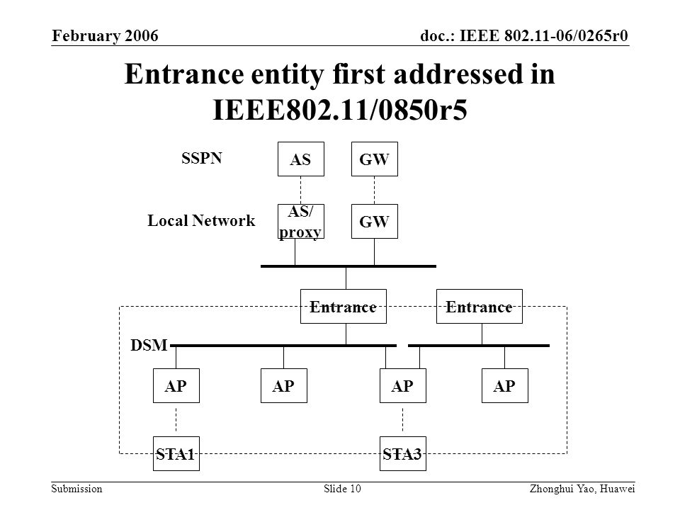 doc.: IEEE 802.11-06/0265r0 Submission February 2006 Zhonghui Yao, HuaweiSlide 10 Entrance entity first addressed in IEEE802.11/0850r5 DSM AP Entrance AP STA1STA3 AS/ proxy GW AS SSPN Local Network GW