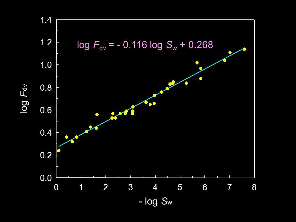 - log S w 012345678 log F dv 0.0 0.2 0.4 0.6 0.8 1.0 1.2 1.4 log F dv = - 0.116 log S w + 0.268