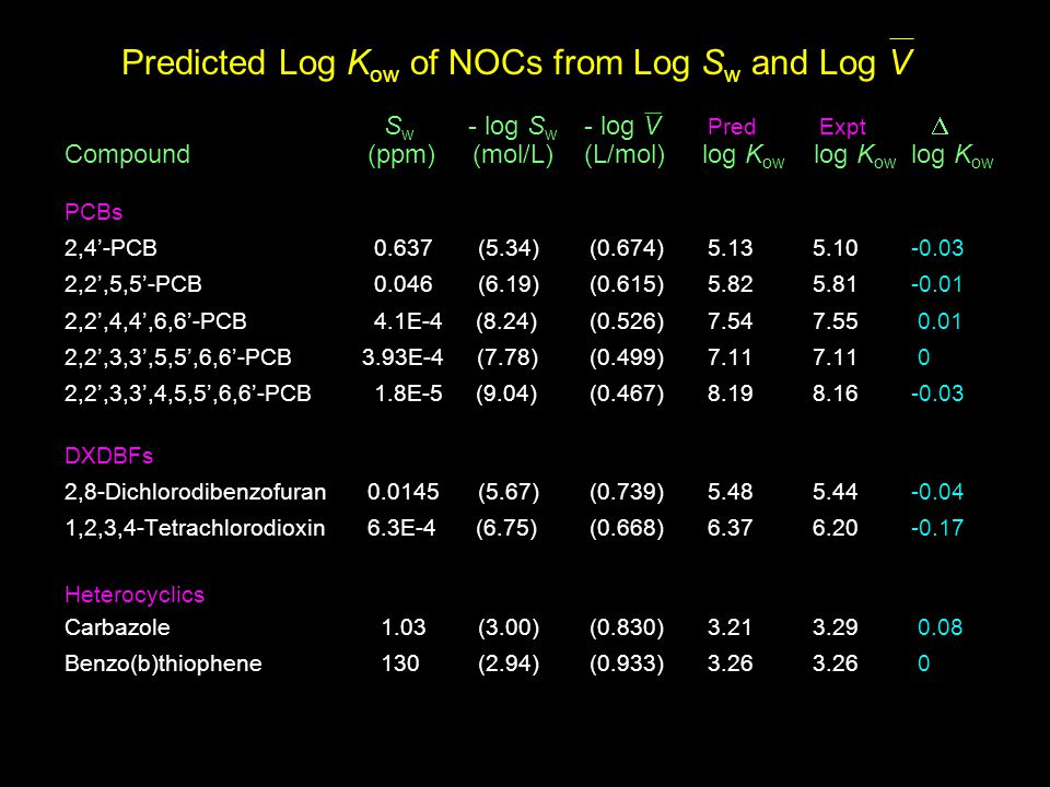 Predicted Log K ow of NOCs from Log S w and Log V S w - log S w - log V Pred Expt  Compound (ppm) (mol/L) (L/mol) log K ow log K ow log K ow PCBs 2,4'-PCB 0.637 (5.34) (0.674)5.135.10-0.03 2,2',5,5'-PCB 0.046 (6.19) (0.615)5.825.81-0.01 2,2',4,4',6,6'-PCB 4.1E-4 (8.24) (0.526)7.547.55 0.01 2,2',3,3',5,5',6,6'-PCB 3.93E-4 (7.78) (0.499)7.117.11 0 2,2',3,3',4,5,5',6,6'-PCB 1.8E-5 (9.04) (0.467)8.198.16-0.03 DXDBFs 2,8-Dichlorodibenzofuran0.0145 (5.67) (0.739)5.485.44-0.04 1,2,3,4-Tetrachlorodioxin6.3E-4 (6.75) (0.668)6.376.20-0.17 Heterocyclics Carbazole 1.03 (3.00) (0.830)3.213.29 0.08 Benzo(b)thiophene 130 (2.94) (0.933)3.263.26 0