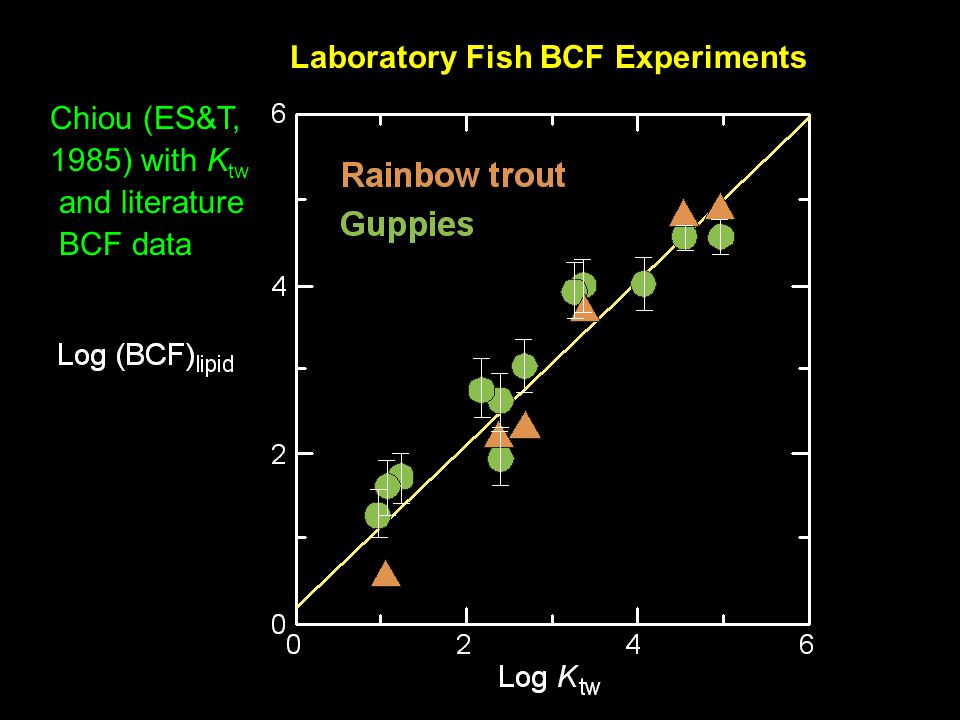 Laboratory Fish BCF Experiments Chiou (ES&T, 1985) with K tw and literature BCF data