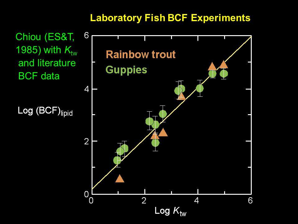 Predicted Log K ow of Pesticides from Log S w and Log V S w - log S w - log V Pred Expt  Compound (ppm) (mol/L) (L/mol) log K ow log K ow log K ow OGCLs Dieldrin 0.465 (4.73) (0.616)4.534.55 0.02 Heptachlor 0.056 (6.05) (0.645)5.735.730 p,p'-DDE 0.040 (6.15) (0.627)5.805.77-0.03 OGPPs Chlorfenvinphos 145 3.39 (0.578)3.313.23-0.08 Ethion 1.15.54 0.5015.135.07-0.06 Leptophos 0.021 (6.83) (0.570)6.346.31-0.03 Carbamates Oxamyl 2.83E5 (-0.87) (0.646) - 0.39 - 0.43-0.04 Aldicarb 6.02E3 (0.59) (0.798)1.051.130.08 Carbaryl 104 (2.09) (0.742)2.322.31-0.01 AUTZs Alachlor 240 (2.89) (0.623)2.912.92 0.01 Linuron 75 (2.57) (0.701)2.702.76-0.06 Atrazine 30 (2.37) (0.741)2.572.64 0.07
