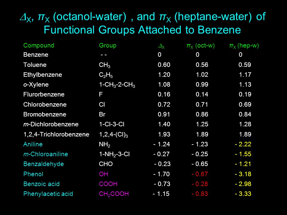  X, π X (octanol-water), and π X (heptane-water) of Functional Groups Attached to Benzene CompoundGroup  X π X (oct-w) π X (hep-w) Benzene - -0 00 TolueneCH 3 0.60 0.56 0.59 EthylbenzeneC 2 H 5 1.20 1.021.17 o-Xylene1-CH 3 -2-CH 3 1.08 0.991.13 FlurorbenzeneF0.16 0.140.19 ChlorobenzeneCl0.72 0.710.69 BromobenzeneBr0.91 0.860.84 m-Dichlorobenzene1-Cl-3-Cl1.40 1.251.28 1,2,4-Trichlorobenzene1,2,4-(Cl) 3 1.93 1.891.89 AnilineNH 2 - 1.24 - 1.23 - 2.22 m-Chloroaniline1-NH 2 -3-Cl - 0.27 - 0.25 - 1.55 BenzaldehydeCHO - 0.23 - 0.65 - 1.21 PhenolOH - 1.70 - 0.67 - 3.18 Benzoic acidCOOH - 0.73 - 0.28 - 2.98 Phenylacetic acidCH 2 COOH - 1.15 - 0.83 - 3.33
