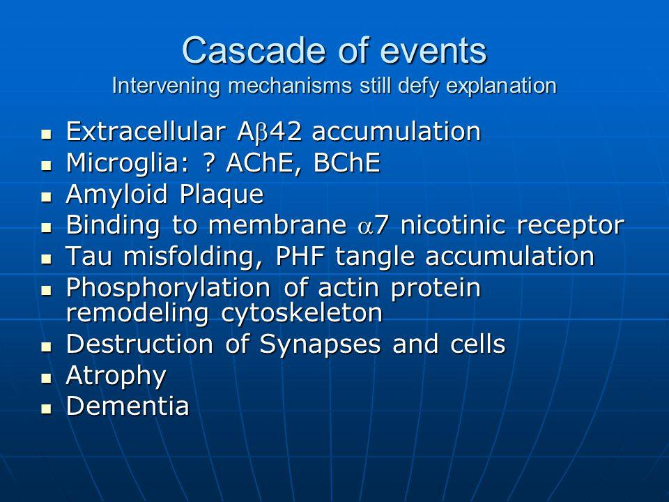 Cascade of events Intervening mechanisms still defy explanation Extracellular A42 accumulation Extracellular A42 accumulation Microglia: .