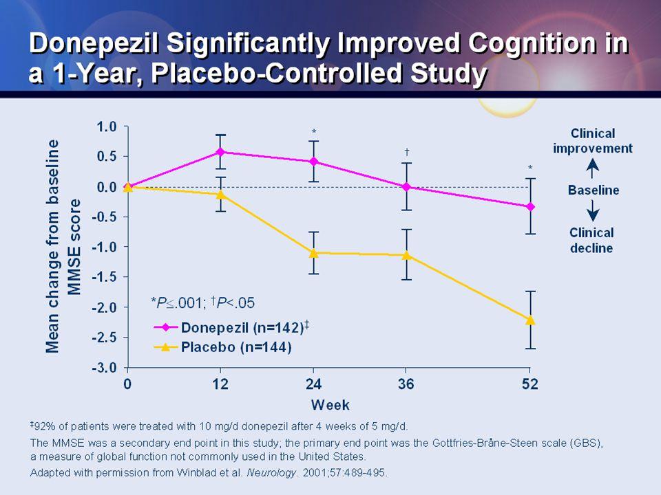 Rivastigmine in Lewy Body Dementia McKeith et al.Lancet 9247: 2031-36 (2000) McKeith et al.