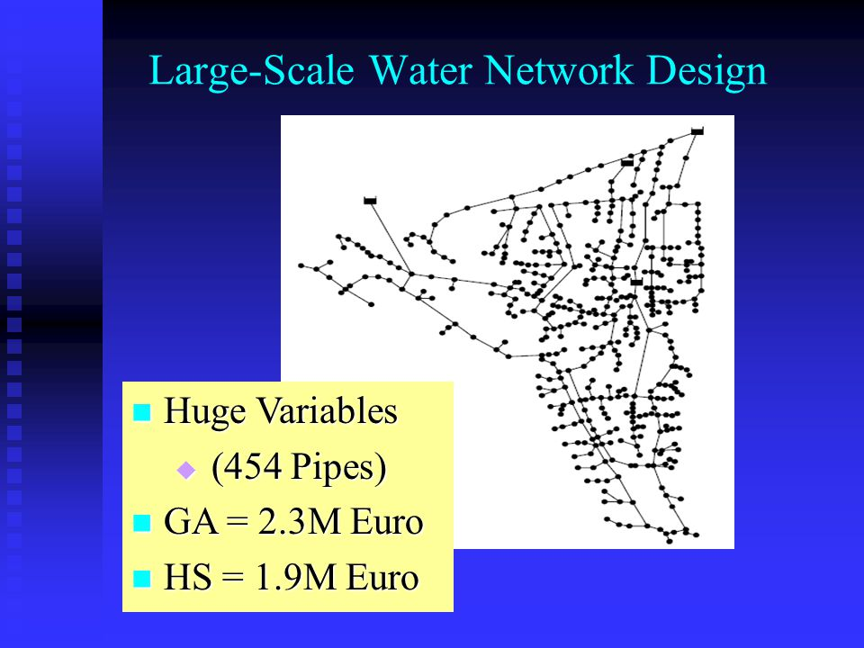 Water Distribution Network Design 1 2 3 4 5 6 7 8 9 15 14 11 1812 13 17 10 19 16 20 1 2 3 4 5 6 7 8 9 10 11 12 13 14 15 16 17 18 19 2021  MP: $78.09M  GA: $38.64M (800,000)  SA: $38.80M (Unknown)  TS: $37.13M (Unknown)  Ant: $38.64M (7,014)  SFLA: $38.80M (21,569)  CE: $38.64M (70,000)  HS: $38.64M (3,373)  5 times out of 20 runs