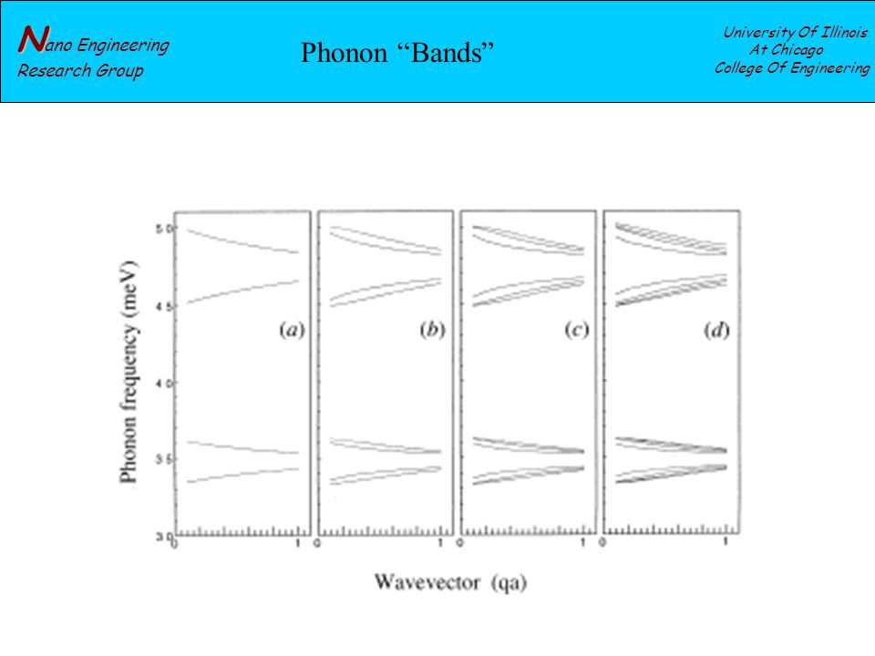 N N ano Engineering Research Group University Of Illinois At Chicago College Of Engineering Phonon Bands