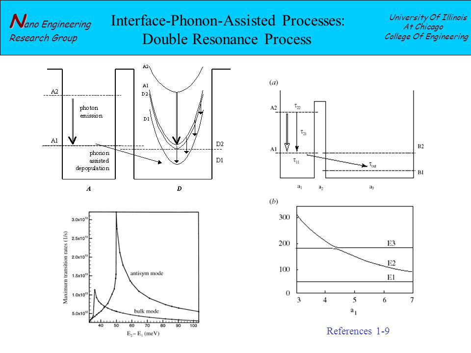 N N ano Engineering Research Group University Of Illinois At Chicago College Of Engineering Interface-Phonon-Assisted Processes: Double Resonance Process References 1-9