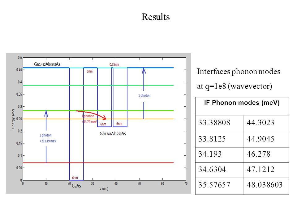Results Interfaces phonon modes at q=1e8 (wavevector) IF Phonon modes (meV) 33.3880844.3023 33.812544.9045 34.19346.278 34.630447.1212 35.5765748.038603