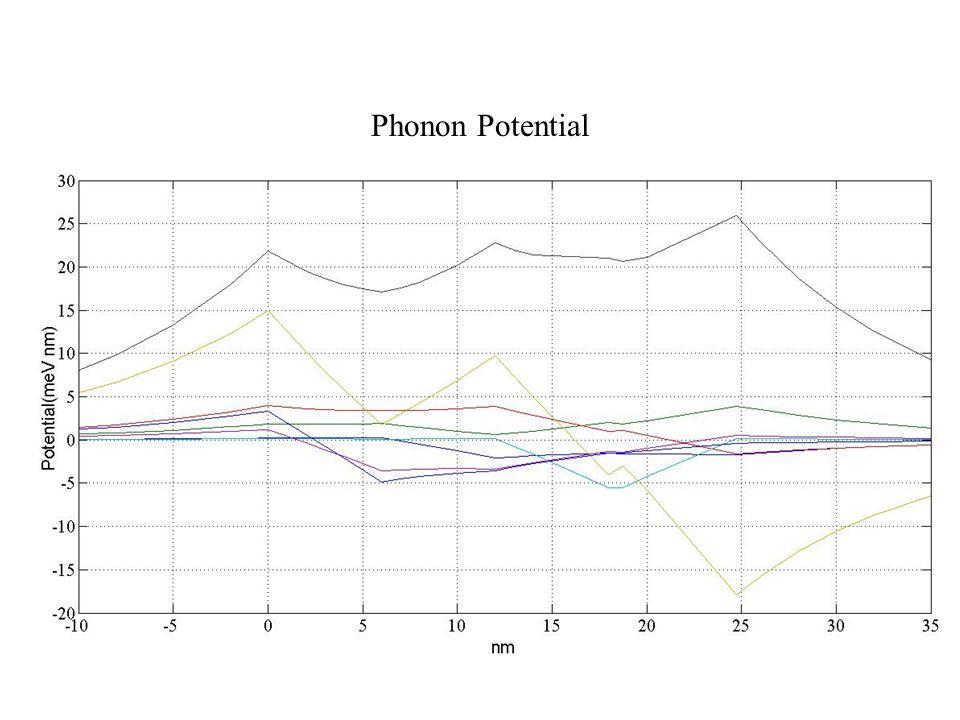 Phonon Potential
