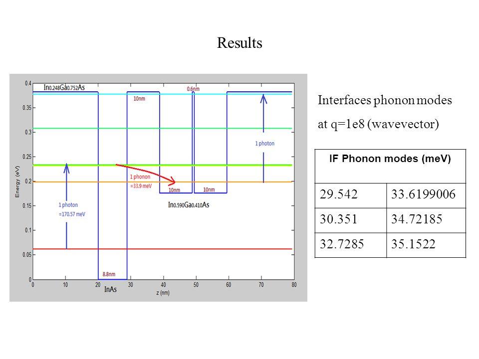 Results Interfaces phonon modes at q=1e8 (wavevector) IF Phonon modes (meV) 29.54233.6199006 30.35134.72185 32.728535.1522