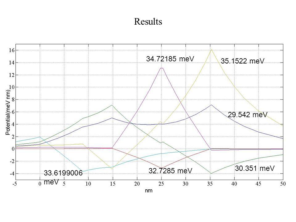 Results 29.542 meV 30.351 meV 32.7285 meV 33.6199006 meV 34.72185 meV 35.1522 meV