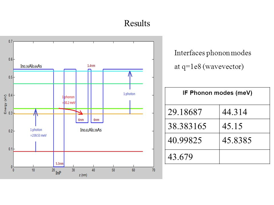 Results IF Phonon modes (meV) 29.1868744.314 38.38316545.15 40.9982545.8385 43.679 Interfaces phonon modes at q=1e8 (wavevector)