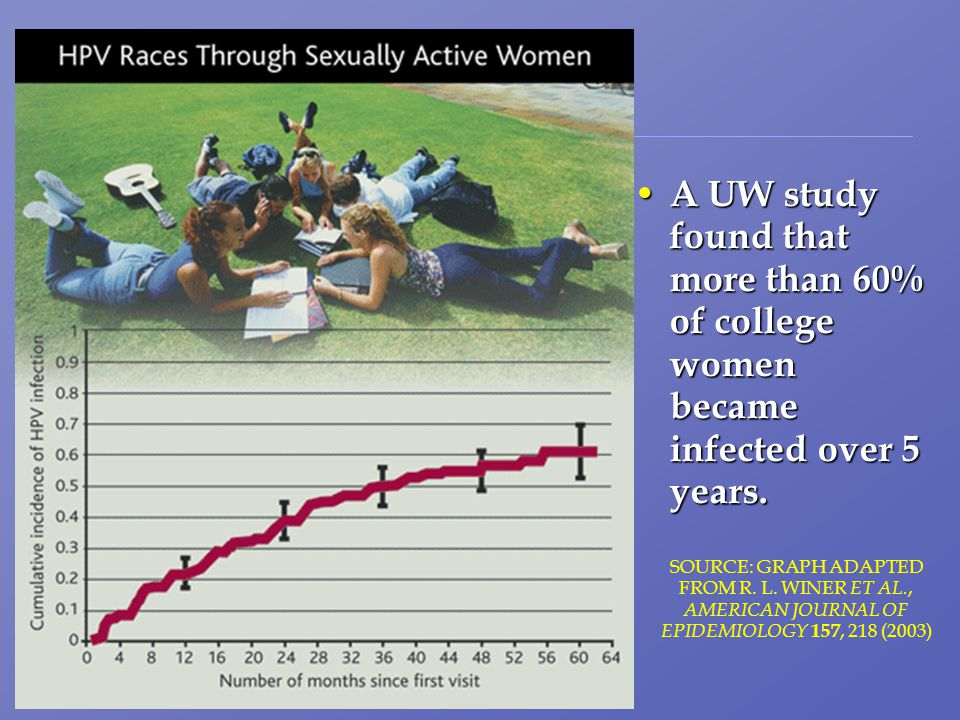 UW Students A UW study found that more than 60% of college women became infected over 5 years.