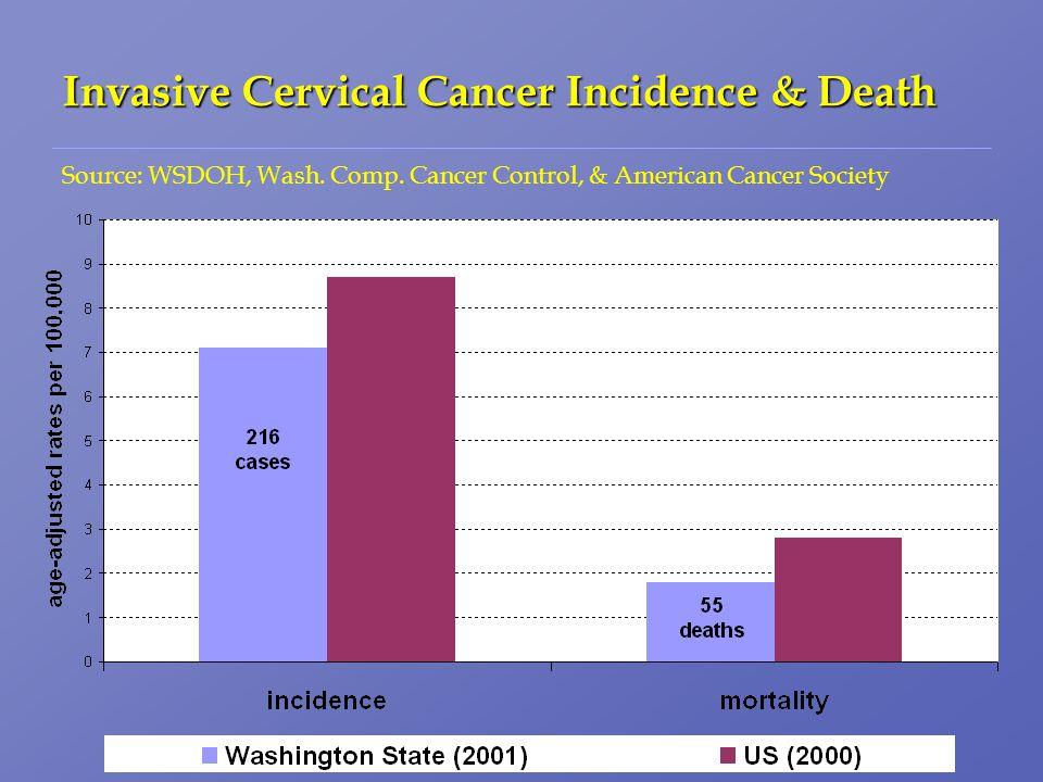 Invasive Cervical Cancer Incidence & Death Source: WSDOH, Wash.