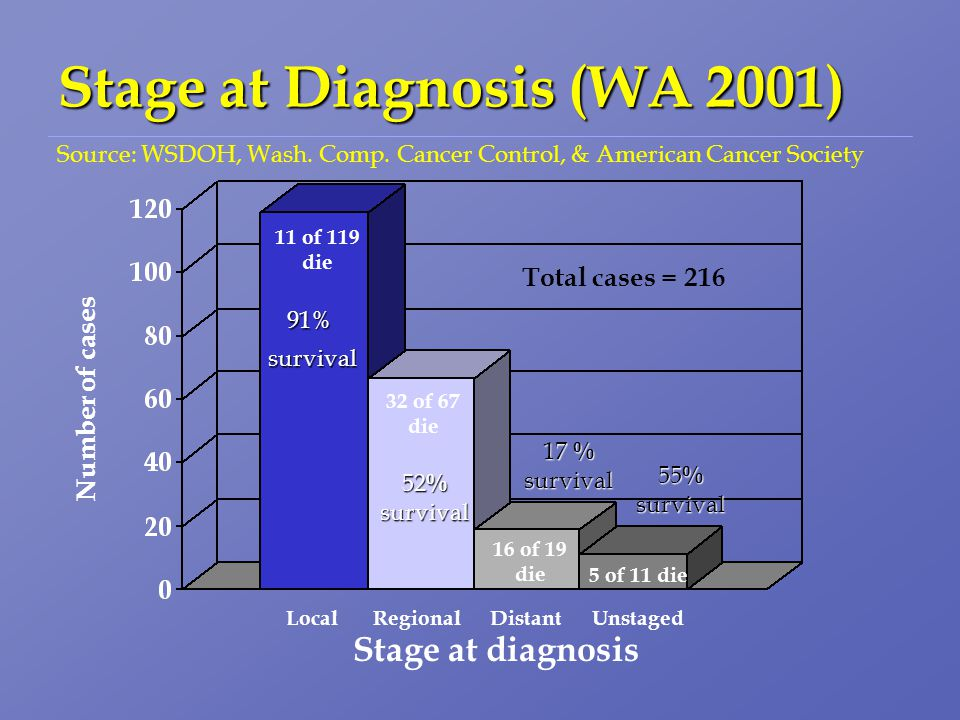 Stage at Diagnosis (WA 2001) Source: WSDOH, Wash. Comp.