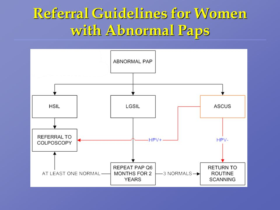 Referral Guidelines for Women with Abnormal Paps