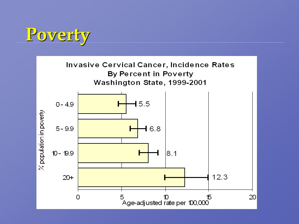 Poverty % population in poverty