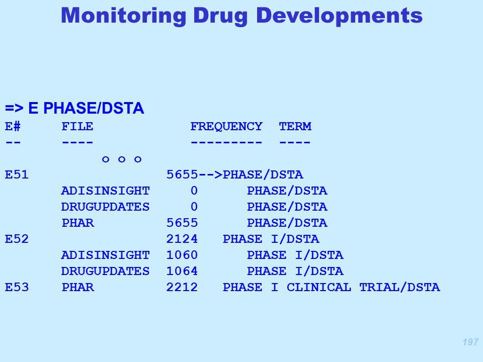 197 => E PHASE/DSTA E# FILE FREQUENCY TERM -- ---- --------- ---- o o o E51 5655-->PHASE/DSTA ADISINSIGHT 0 PHASE/DSTA DRUGUPDATES 0 PHASE/DSTA PHAR 5655 PHASE/DSTA E52 2124 PHASE I/DSTA ADISINSIGHT 1060 PHASE I/DSTA DRUGUPDATES 1064 PHASE I/DSTA E53 PHAR 2212 PHASE I CLINICAL TRIAL/DSTA Monitoring Drug Developments