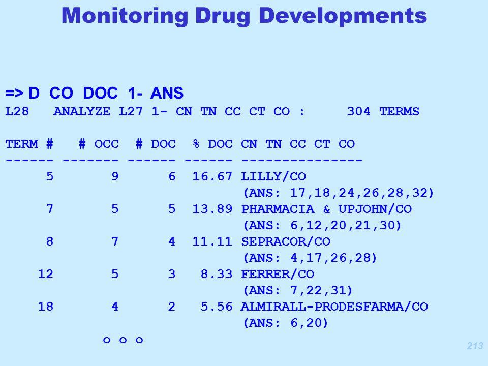 213 => D CO DOC 1- ANS L28 ANALYZE L27 1- CN TN CC CT CO : 304 TERMS TERM # # OCC # DOC % DOC CN TN CC CT CO ------ ------- ------ ------ --------------- 5 9 6 16.67 LILLY/CO (ANS: 17,18,24,26,28,32) 7 5 5 13.89 PHARMACIA & UPJOHN/CO (ANS: 6,12,20,21,30) 8 7 4 11.11 SEPRACOR/CO (ANS: 4,17,26,28) 12 5 3 8.33 FERRER/CO (ANS: 7,22,31) 18 4 2 5.56 ALMIRALL-PRODESFARMA/CO (ANS: 6,20) o o o Monitoring Drug Developments