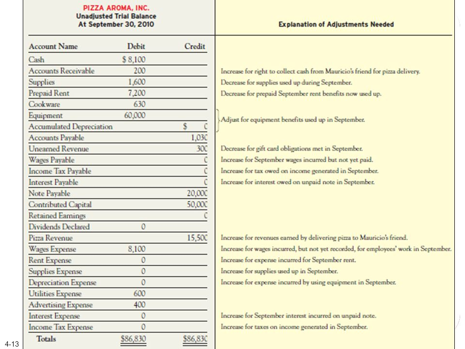 Deferral Adjustments (a) Supplies Used during the Period.