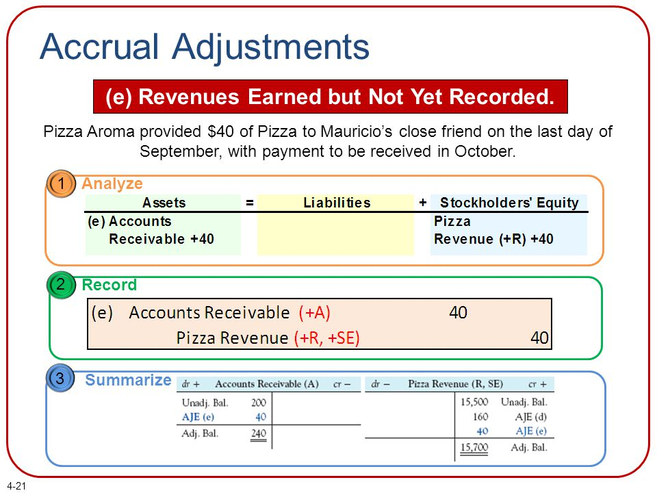 Accrual Adjustments (e) Revenues Earned but Not Yet Recorded.