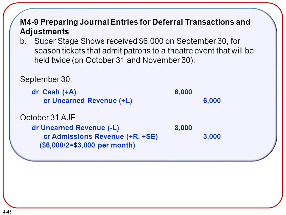 M4-9 Preparing Journal Entries for Deferral Transactions and Adjustments b.Super Stage Shows received $6,000 on September 30, for season tickets that admit patrons to a theatre event that will be held twice (on October 31 and November 30).