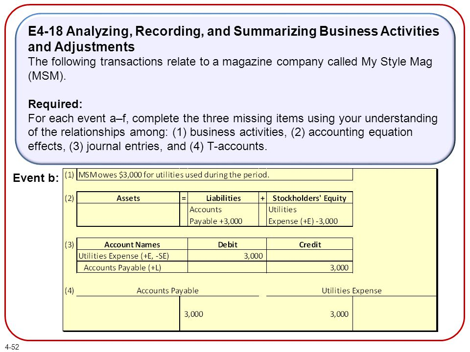 E4-18 Analyzing, Recording, and Summarizing Business Activities and Adjustments The following transactions relate to a magazine company called My Style Mag (MSM).