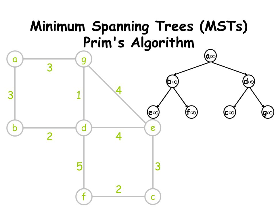 Minimum Spanning Trees (MSTs) Prim s Algorithm ag db e cf 3 31 2 4 4 53 2 aa bb cc dd ff ee gg
