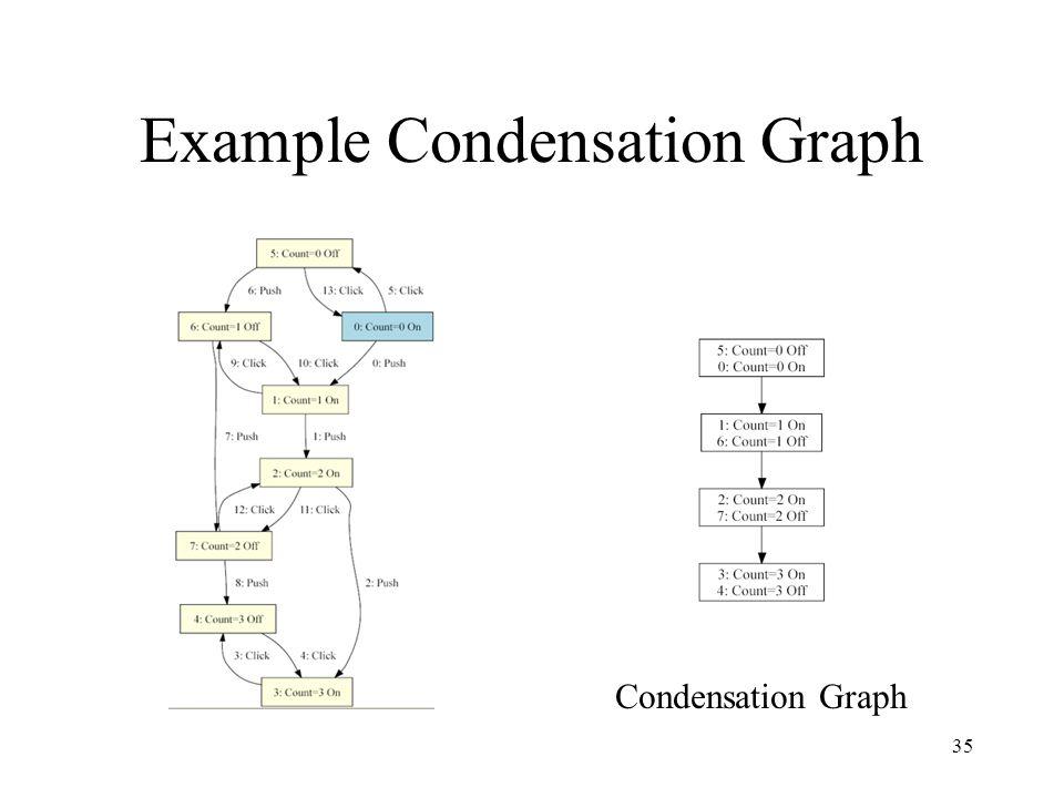 35 Example Condensation Graph Condensation Graph