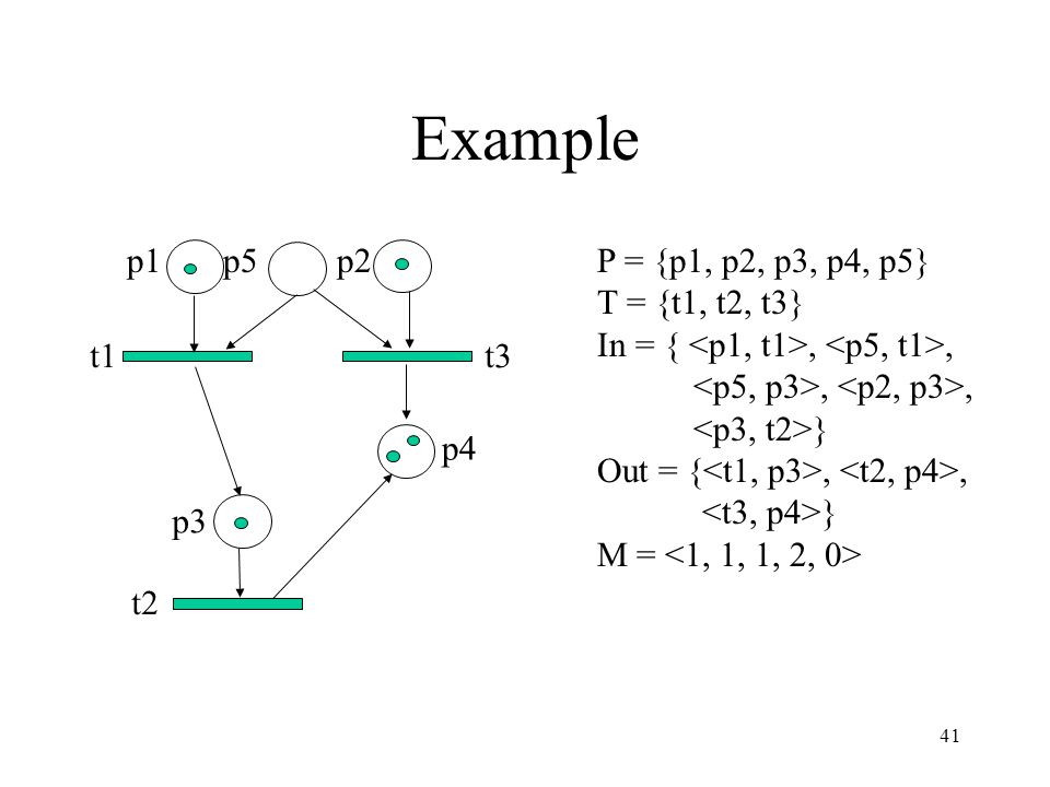 41 Example p1 p5 p2 p3 p4 t1 t3 t2 P = {p1, p2, p3, p4, p5} T = {t1, t2, t3} In = {,,,, } Out = {,, } M =