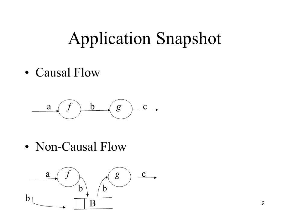 9 Application Snapshot Causal Flow Non-Causal Flow a f b g c a f g c b b b B