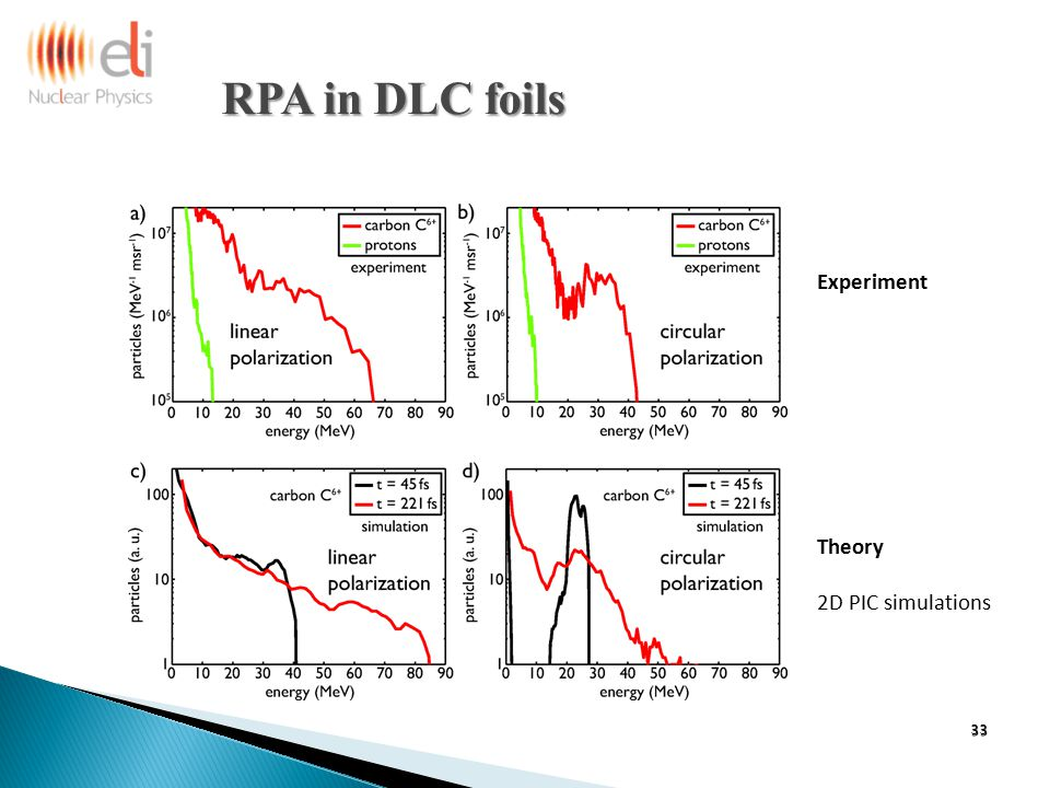 Experiment Theory 2D PIC simulations RPA in DLC foils RPA in DLC foils 33