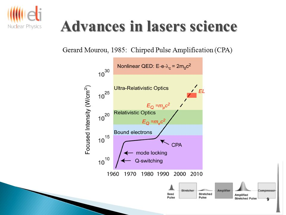 Advances in lasers science Gerard Mourou, 1985: Chirped Pulse Amplification (CPA) 9