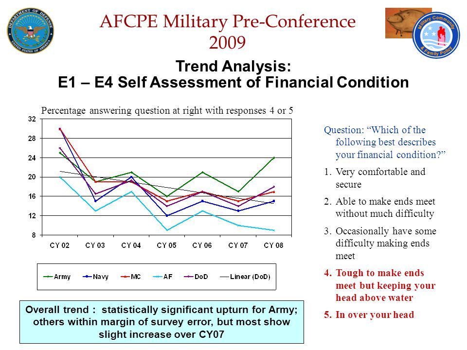Defense Senior Leadership Spouses ' Conference NGB – Joint Family Program Volunteer Workshop AFCPE Military Pre-Conference 2009 Trend Analysis: E1 – E4 Ability to Pay Bills on Time Question: In the past 12 months, did any of the following happen to you (and your spouse).