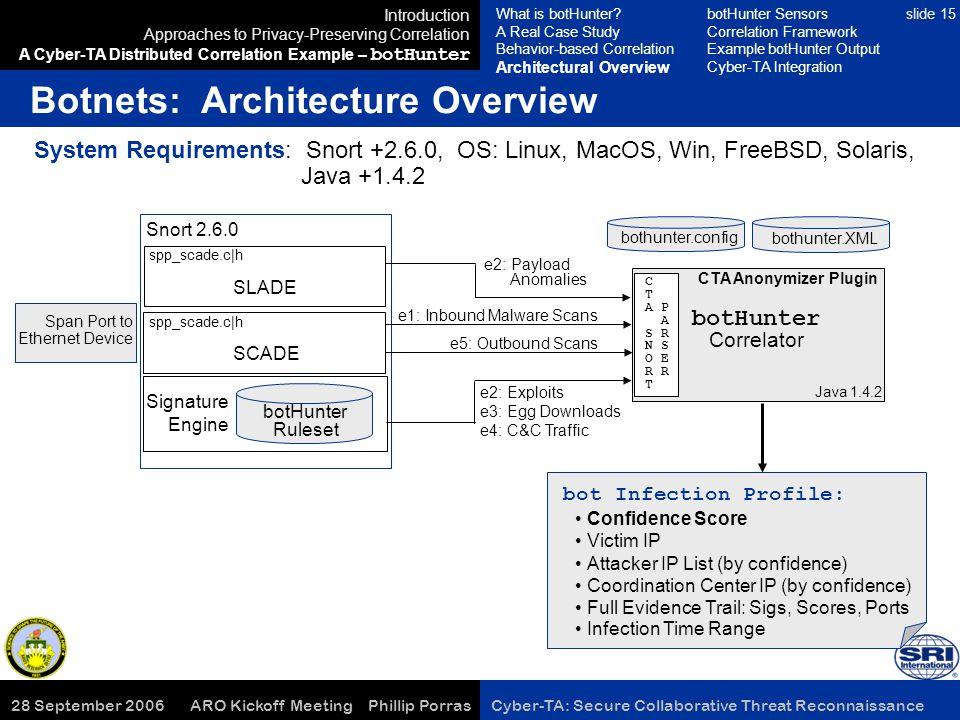 28 September 2006 ARO Kickoff Meeting Phillip Porras Cyber-TA: Secure Collaborative Threat Reconnaissance slide 15 e2: Exploits e3: Egg Downloads e4: