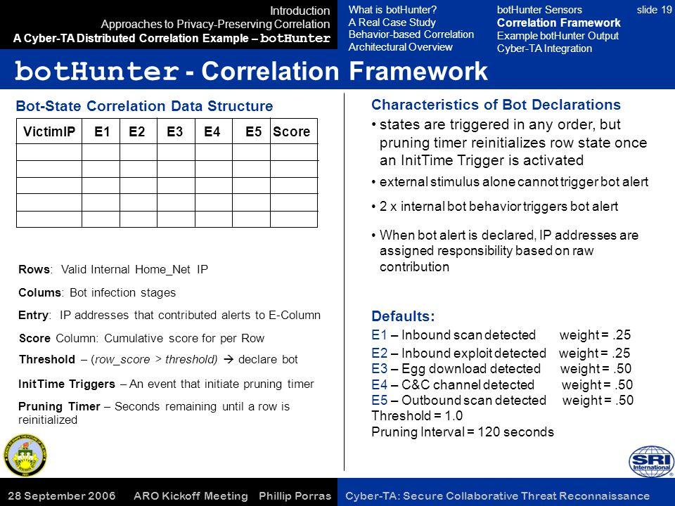 28 September 2006 ARO Kickoff Meeting Phillip Porras Cyber-TA: Secure Collaborative Threat Reconnaissance slide 19 VictimIP E1 E2 E3 E4 E5 Score botHu