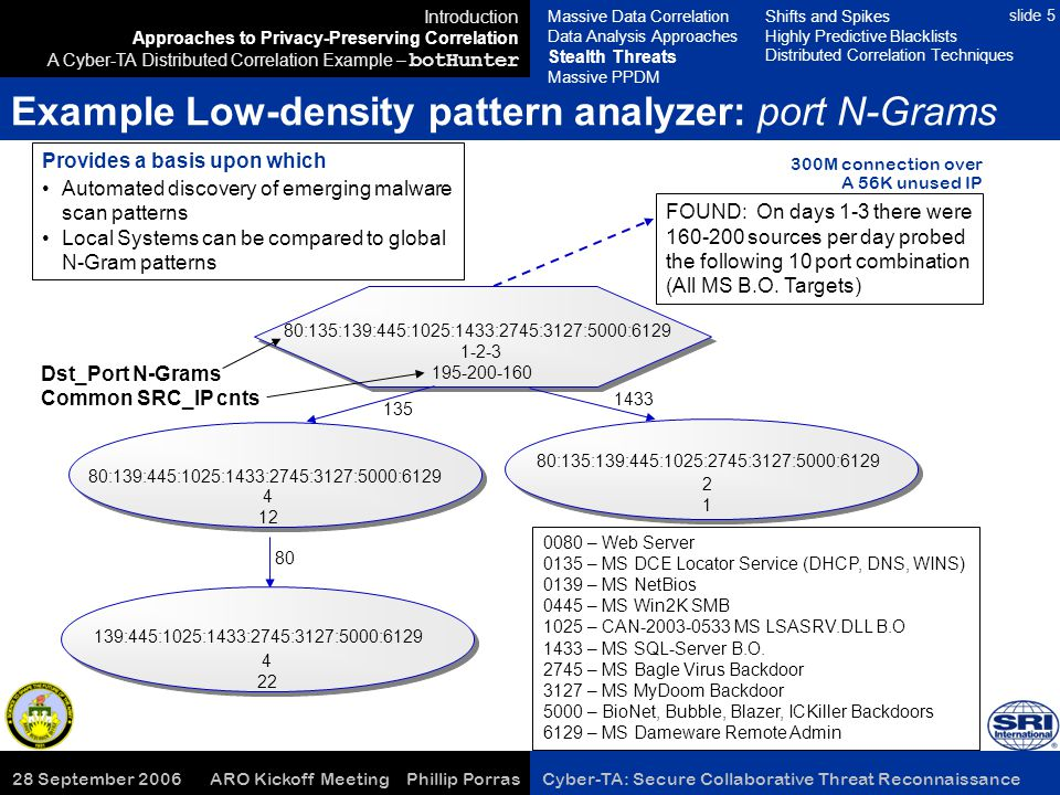 28 September 2006 ARO Kickoff Meeting Phillip Porras Cyber-TA: Secure Collaborative Threat Reconnaissance slide 5 80 Example Low-density pattern analy