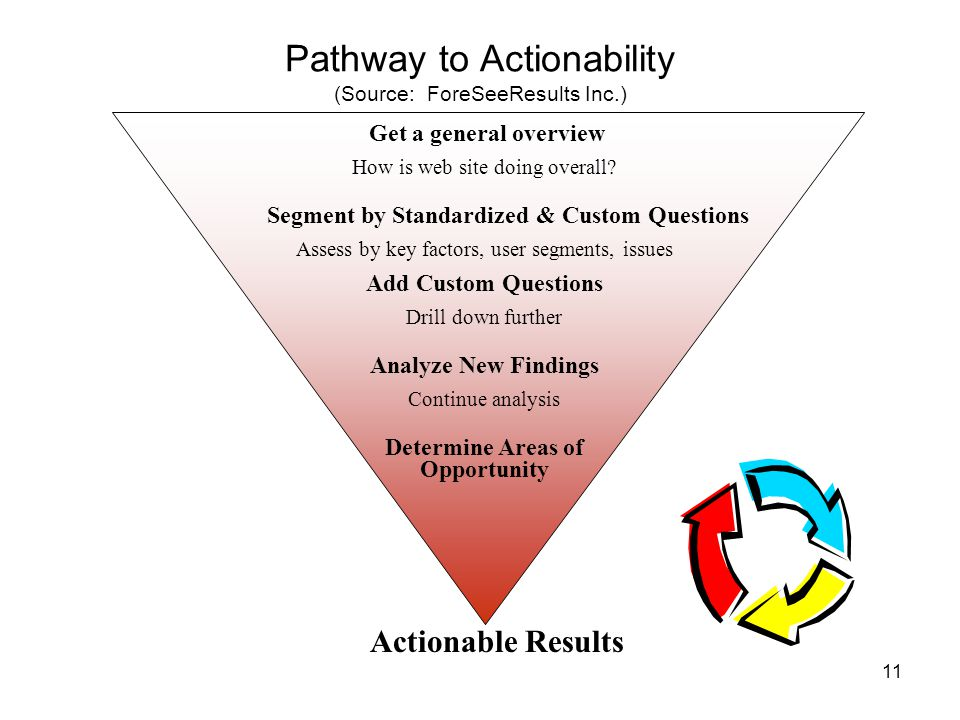 11 Pathway to Actionability (Source: ForeSeeResults Inc.) Get a general overview How is web site doing overall.