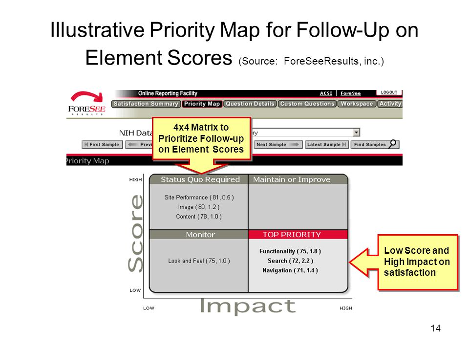 14 Illustrative Priority Map for Follow-Up on Element Scores (Source: ForeSeeResults, inc.) Low Score and High Impact on satisfaction 4x4 Matrix to Prioritize Follow-up on Element Scores
