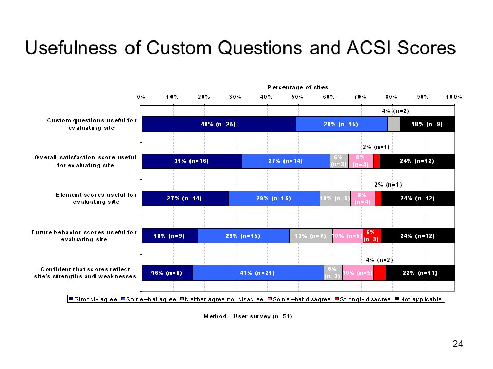 24 Usefulness of Custom Questions and ACSI Scores