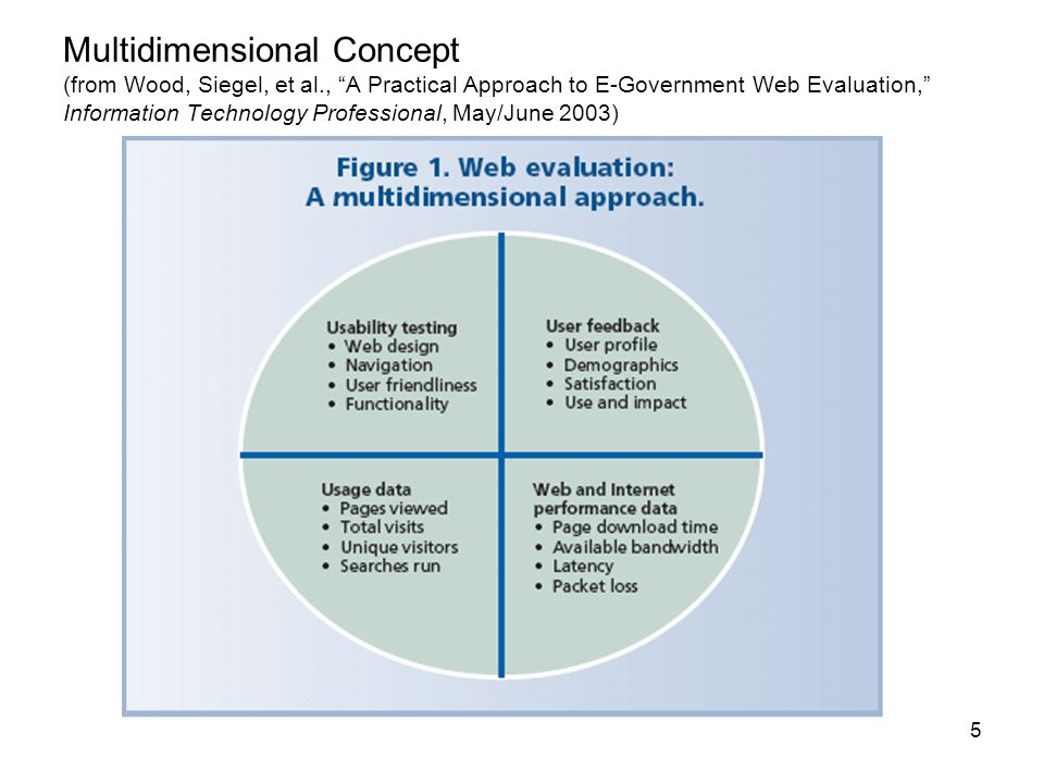 26 Types of Site Improvements Planned Using ACSI Data