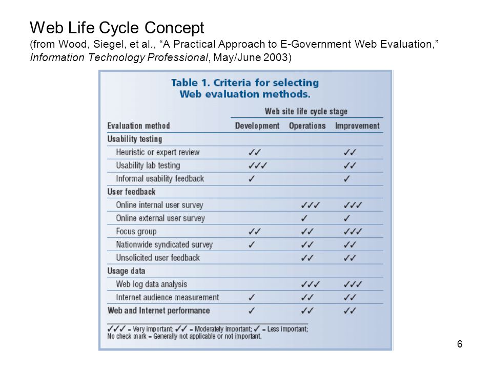 6 Web Life Cycle Concept (from Wood, Siegel, et al., A Practical Approach to E-Government Web Evaluation, Information Technology Professional, May/June 2003)