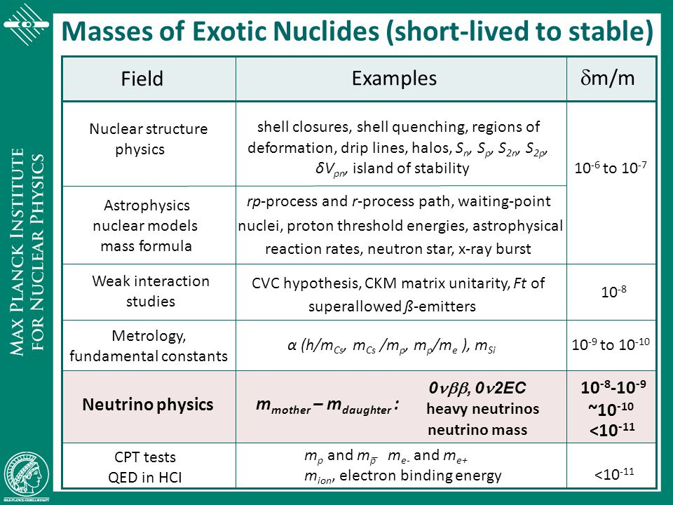 Intensity De-Excitation Energy / keV Electron-Capture Transitions Q-value → 0 Q-B electron → 0 search for the best  -transition for the neutrino mass determination