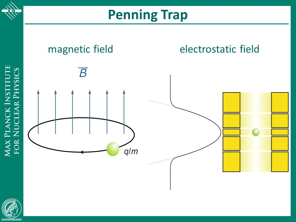 B B Penning Trap modified cyclotron motion: magnetron motion: axial motion:
