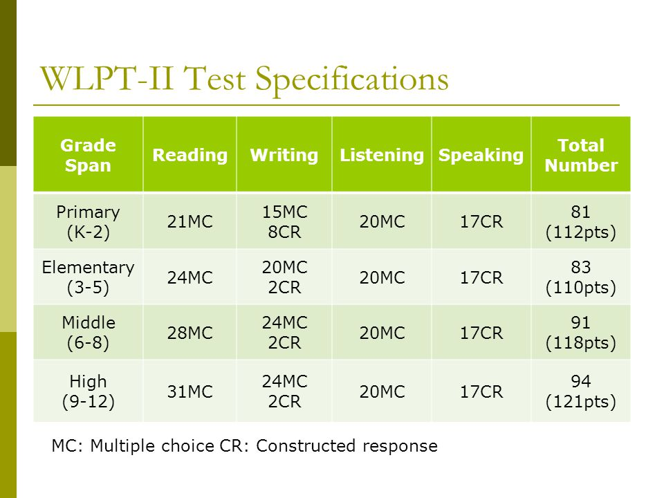 WLPT-II Test Specifications Grade Span ReadingWritingListeningSpeaking Total Number Primary (K-2) 21MC 15MC 8CR 20MC17CR 81 (112pts) Elementary (3-5)