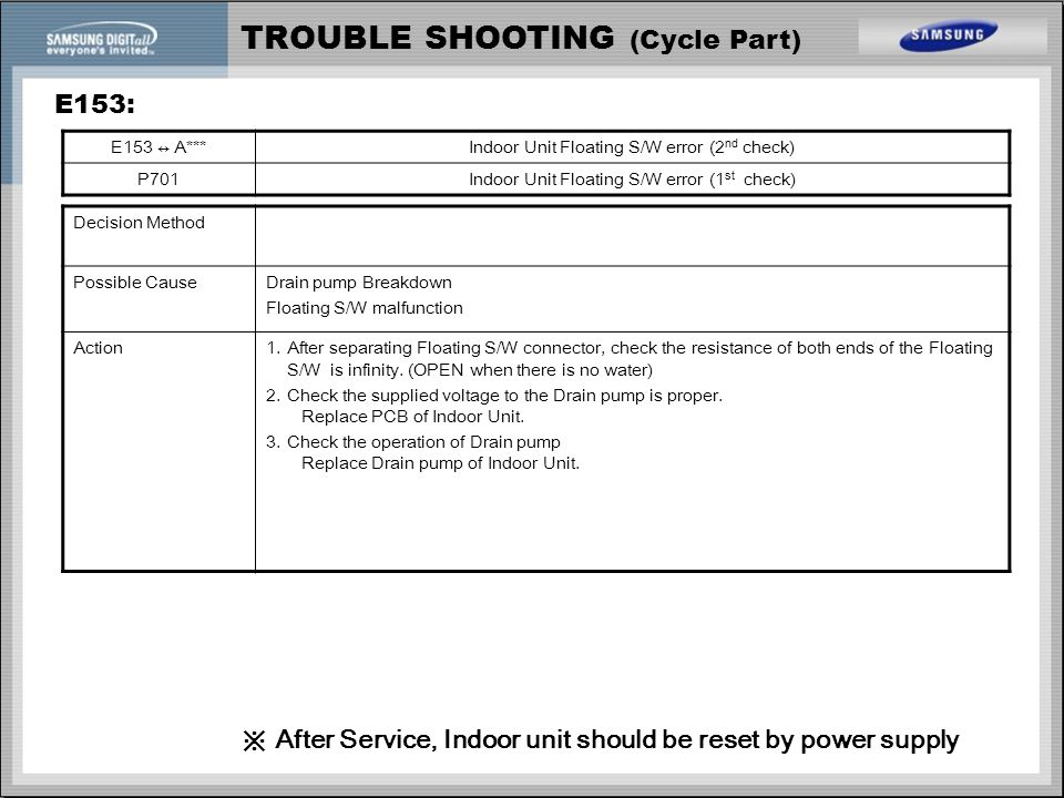 TROUBLE SHOOTING (Cycle Part) E153: E153 ↔ A***Indoor Unit Floating S/W error (2 nd check) P701Indoor Unit Floating S/W error (1 st check) Decision Me
