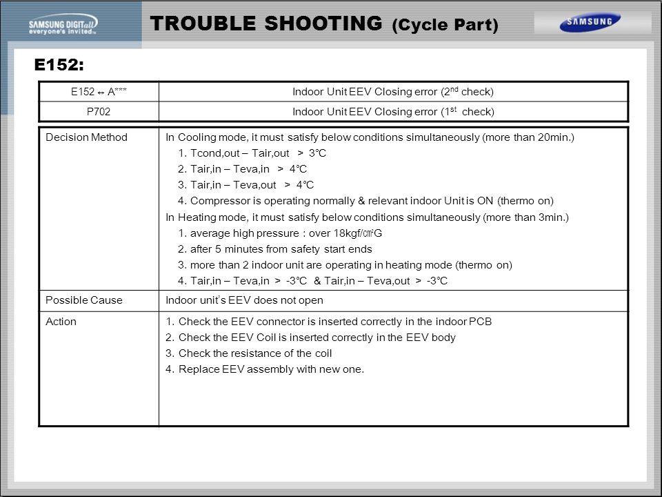 TROUBLE SHOOTING (Cycle Part) E152: E152 ↔ A*** Indoor Unit EEV Closing error (2 nd check) P702 Indoor Unit EEV Closing error (1 st check) Decision Me