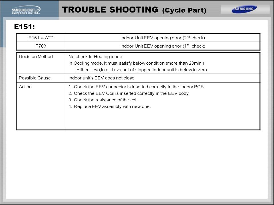 TROUBLE SHOOTING (Cycle Part) E151: E151 ↔ A***Indoor Unit EEV opening error (2 nd check) P703Indoor Unit EEV opening error (1 st check) Decision Meth