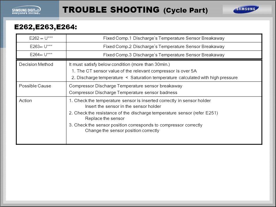 TROUBLE SHOOTING (Cycle Part) E262,E263,E264: E262 ↔ U*** Fixed Comp.1 Discharge's Temperature Sensor Breakaway E263↔ U*** Fixed Comp.2 Discharge's Te